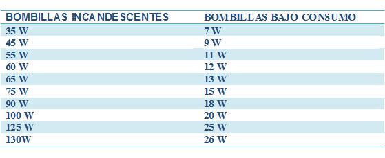 Eurobombillas bombillas de bajo consumo share the knownledge Bombillas de bajo consumo